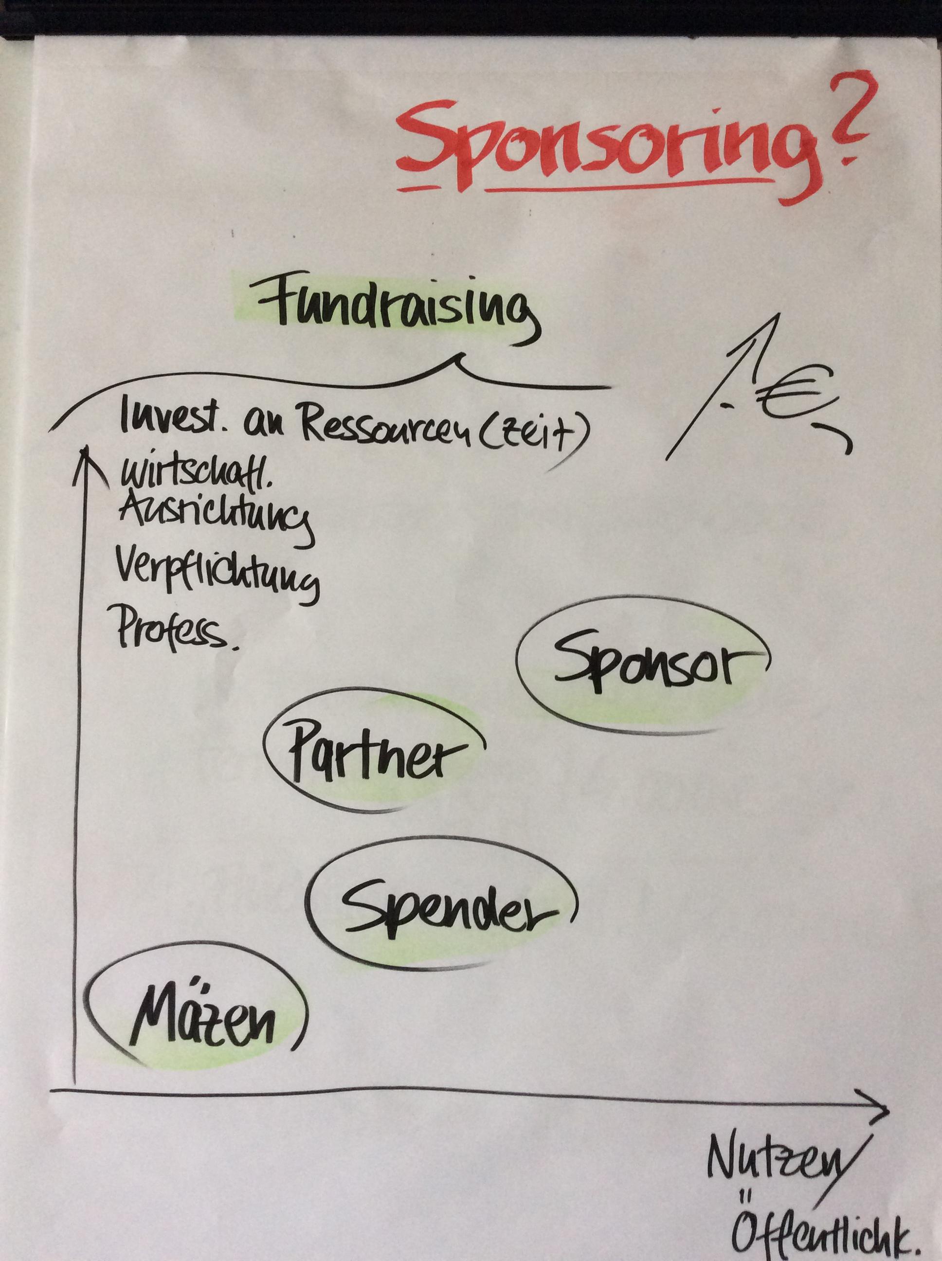 Fundraising Diagramm 3