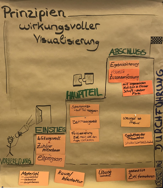 Visualisierung › Bütefisch Marketing und Kommunikation