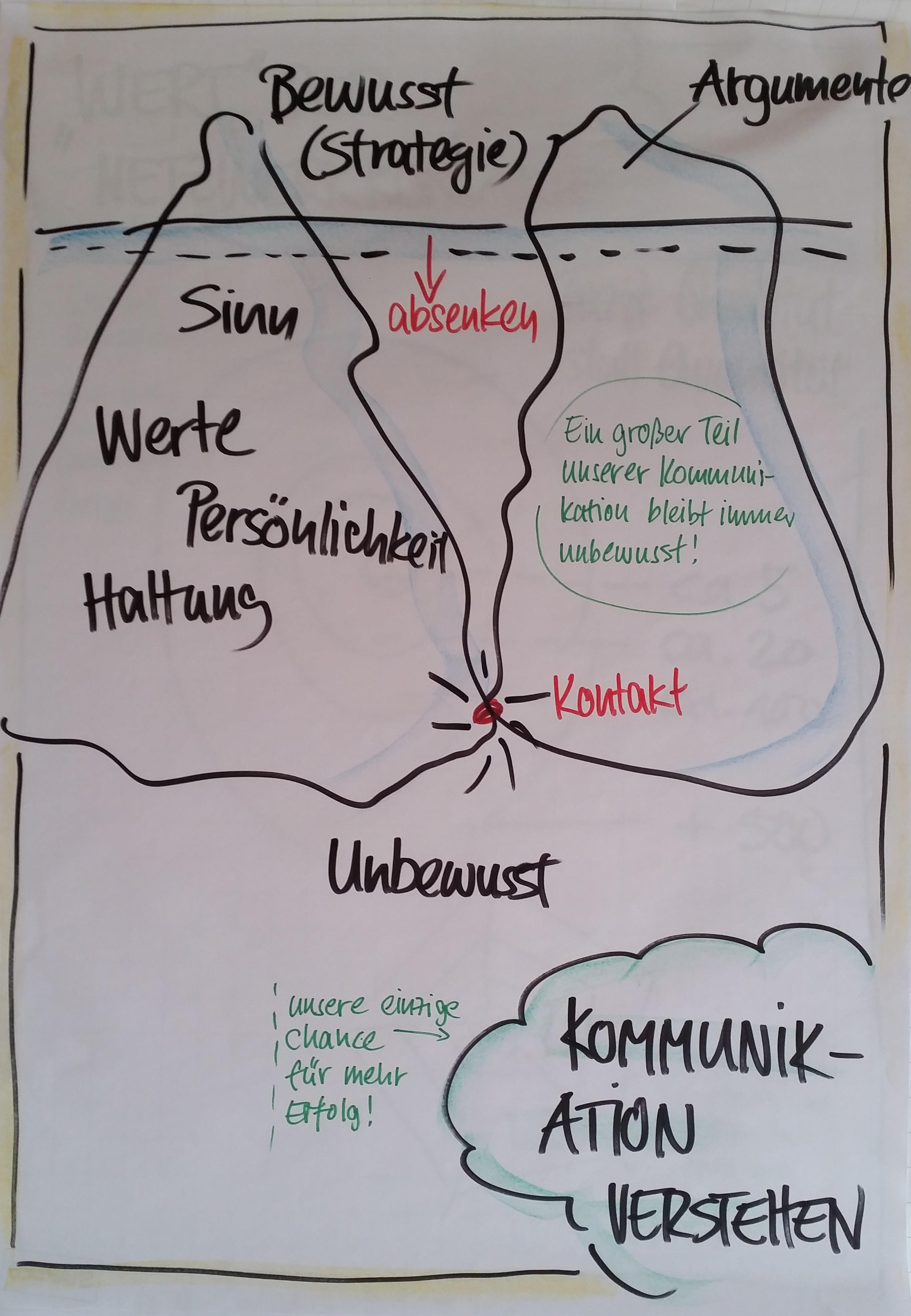 Kommunikation verstehen-5