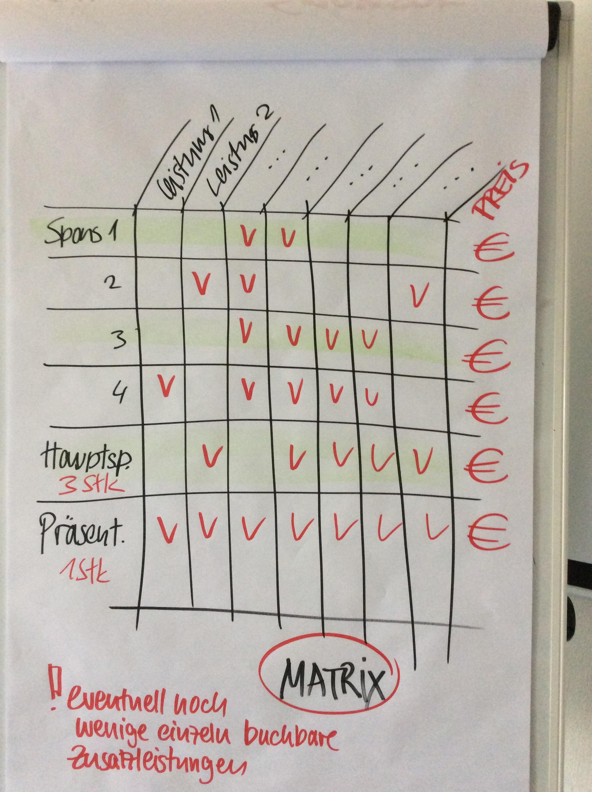 Matrix Sponsoringleistungen 5