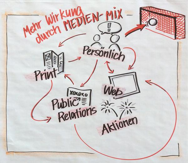 Wirkung durch Medienmix_web2